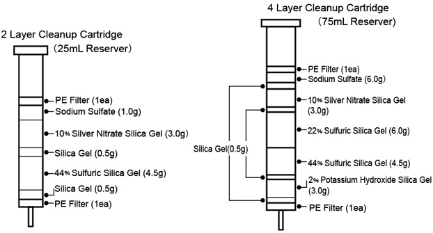 Multi-Layer Cleanup Cartridges for Dioxin Analysis